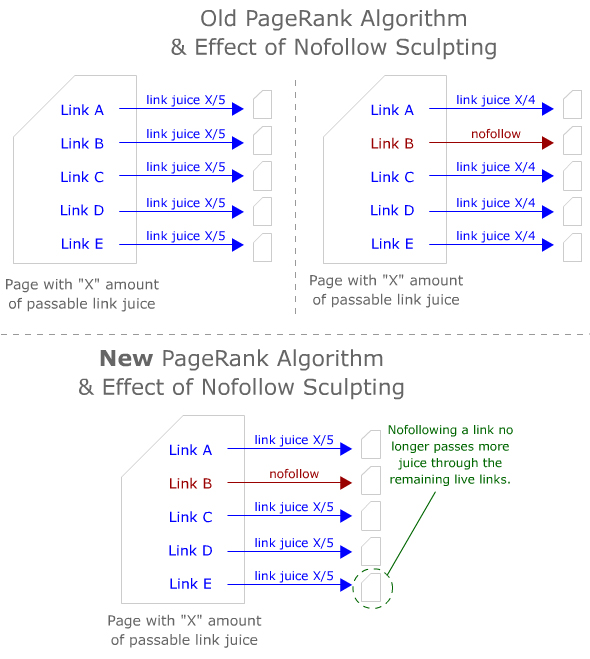 PageRank y los enlaces Nofollow
